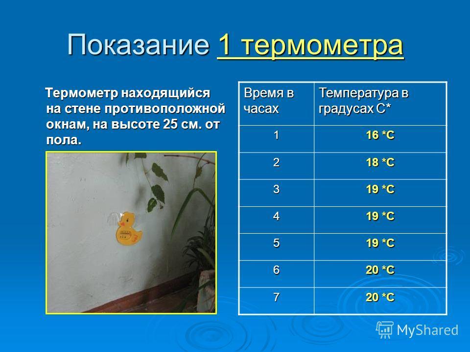 Показание 1 термометра Термометр находящийся на стене противоположной окнам, на высоте 25 см. от пола. Термометр находящийся на стене противоположной окнам, на высоте 25 см. от пола. Время в часах Температура в градусах С* 1 16 *С 2 18 *С 3 19 *С 4 5