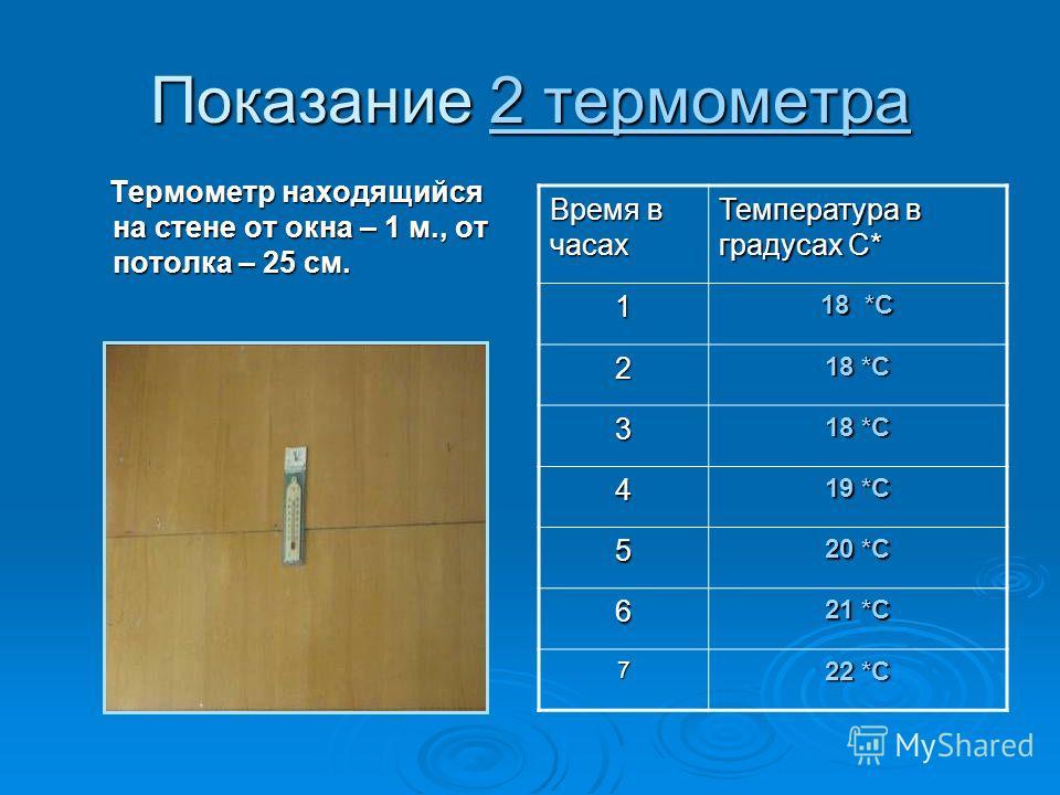 Показание 2 термометра Термометр находящийся на стене от окна – 1 м., от потолка – 25 см. Термометр находящийся на стене от окна – 1 м., от потолка – 25 см. Время в часах Температура в градусах С* 1 18 *С 2 3 4 19 *С 5 20 *С 6 21 *С 7 22 *С