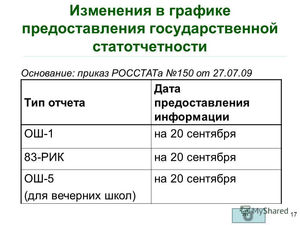 Изменения в графике предоставления государственной статотчетности Тип отчета Дата предоставления информации ОШ-1на 20 сентября 83-РИКна 20 сентября ОШ-5 (для вечерних школ) на 20 сентября 17 Основание: приказ РОССТАТа 150 от 27.07.09