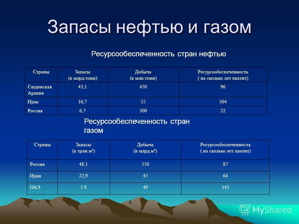 Запасы нефтью и газом Ресурсообеспеченность стран нефтью СтраныЗапасы (в млрд.тонн) Добыча (в млн.тонн) Ресурсообеспеченность ( на сколько лет хватит) Саудовская Аравия 43,145096 Ирак16,755304 Россия6,730022 Ресурсообеспеченность стран газом СтраныЗа