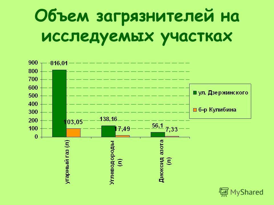 Объем загрязнителей на исследуемых участках
