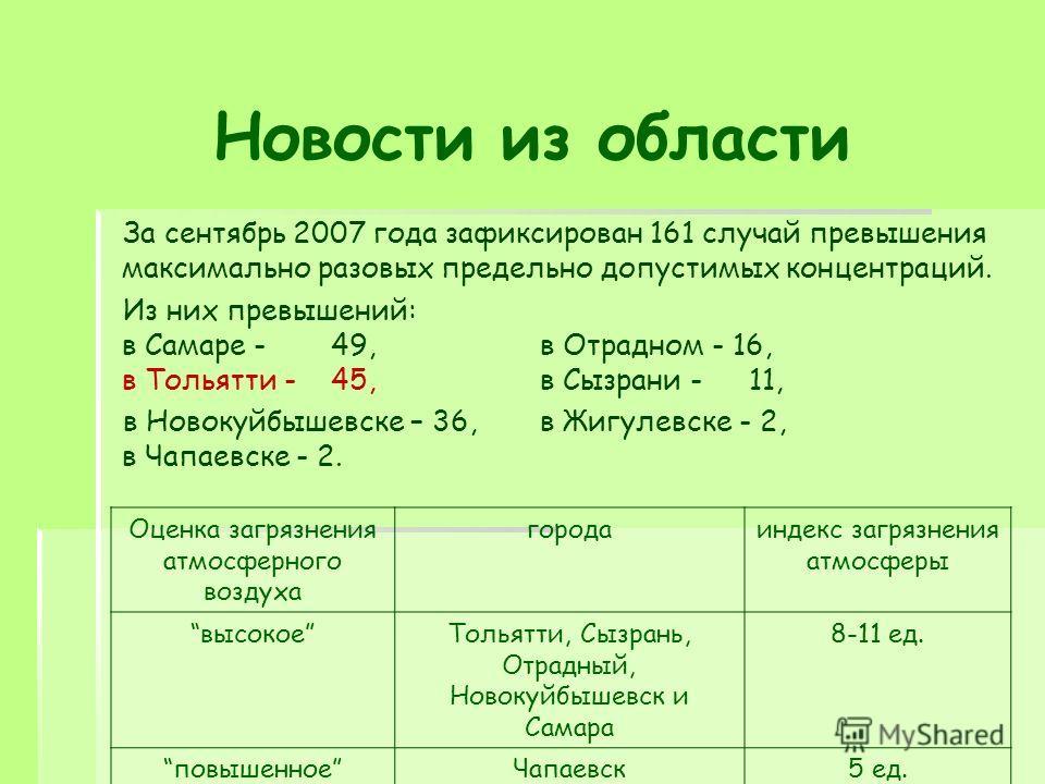 За сентябрь 2007 года зафиксирован 161 случай превышения максимально разовых предельно допустимых концентраций. Из них превышений: в Самаре - 49,в Отрадном - 16, в Тольятти - 45,в Сызрани - 11, в Новокуйбышевске – 36,в Жигулевске - 2, в Чапаевске - 2