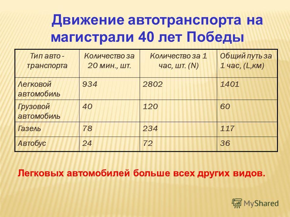 Движение автотранспорта на магистрали 40 лет Победы Тип авто - транспорта Количество за 20 мин., шт. Количество за 1 час, шт. (N) Общий путь за 1 час, (L,км) Легковой автомобиль 93428021401 Грузовой автомобиль 4012060 Газель78234117 Автобус247236 Лег