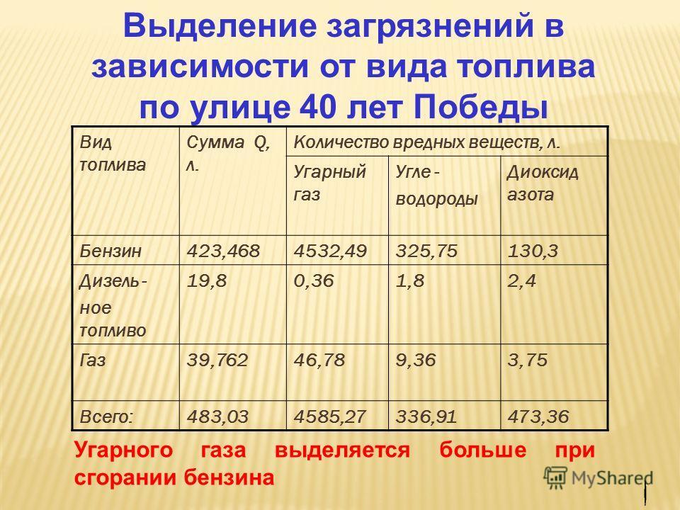Выделение загрязнений в зависимости от вида топлива по улице 40 лет Победы Вид топлива Сумма Q, л. Количество вредных веществ, л. Угарный газ Угле - водороды Диоксид азота Бензин423,4684532,49325,75130,3 Дизель - ное топливо 19,80,361,82,4 Газ39,7624
