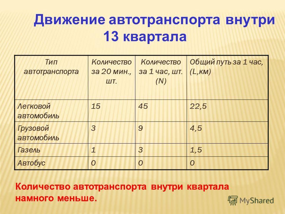 Движение автотранспорта внутри 13 квартала Тип автотранспорта Количество за 20 мин., шт. Количество за 1 час, шт. (N) Общий путь за 1 час, (L,км) Легковой автомобиль 154522,5 Грузовой автомобиль 394,5 Газель131,5 Автобус000 Количество автотранспорта