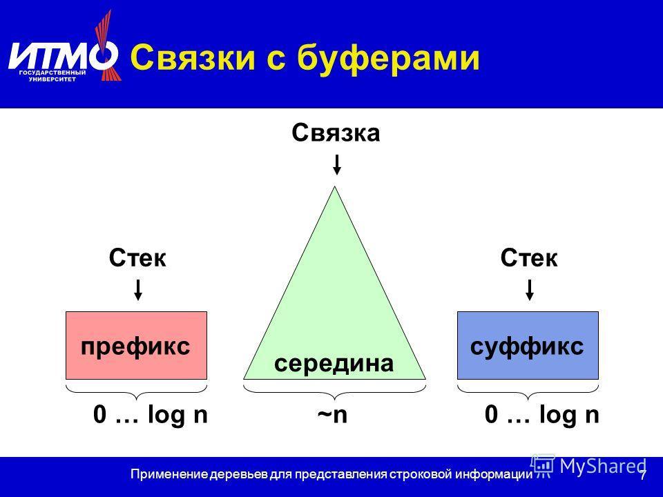 7 Применение деревьев для представления строковой информации Связки с буферами префикссуффикс середина Связка Стек 0 … log n ~n