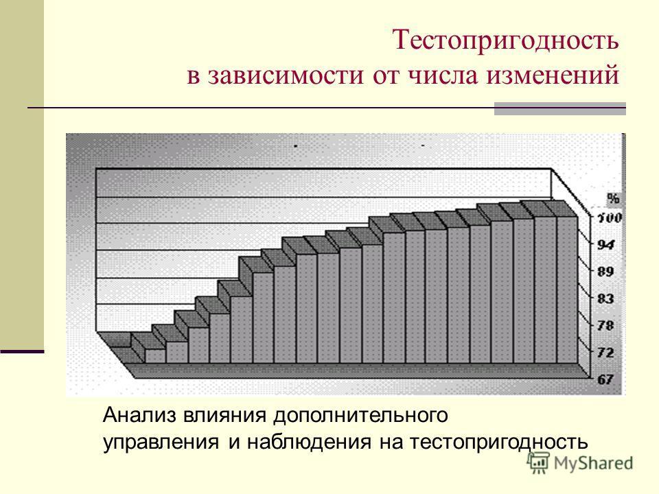 Тестопригодность в зависимости от числа изменений Анализ влияния дополнительного управления и наблюдения на тестопригодность