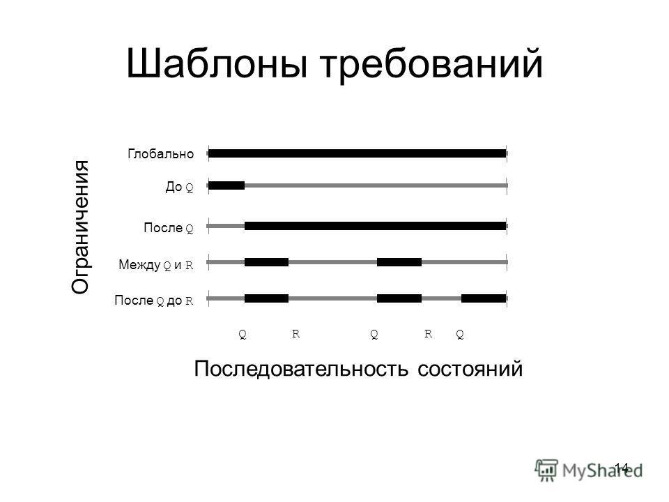 14 Шаблоны требований Глобально До Q После Q Между Q и R После Q до R Последовательность состояний Q R Q R Q Ограничения