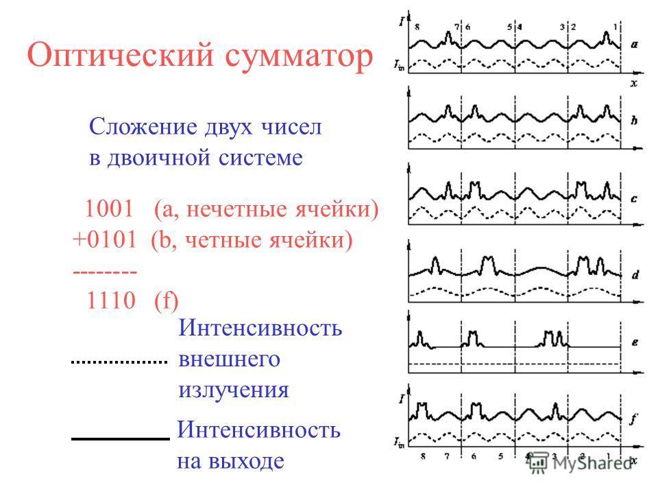 Оптический сумматор 1001 (а, нечетные ячейки) +0101 (b, четные ячейки) -------- 1110 (f) Сложение двух чисел в двоичной системе Интенсивность внешнего излучения Интенсивность на выходе