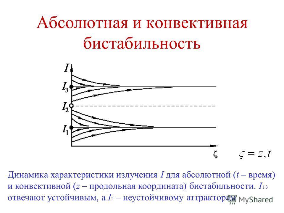 Абсолютная и конвективная бистабильность Динамика характеристики излучения I для абсолютной (t – время) и конвективной (z – продольная координата) бистабильности. I 1,3 отвечают устойчивым, а I 2 – неустойчивому аттракторам