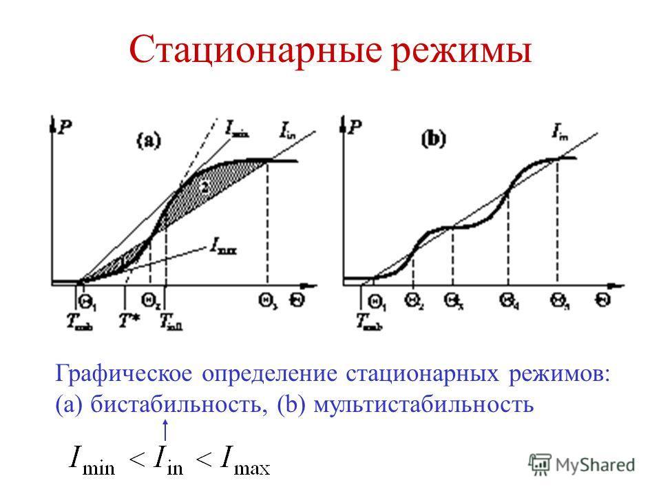 Стационарные режимы Графическое определение стационарных режимов: (a) бистабильность, (b) мультистабильность