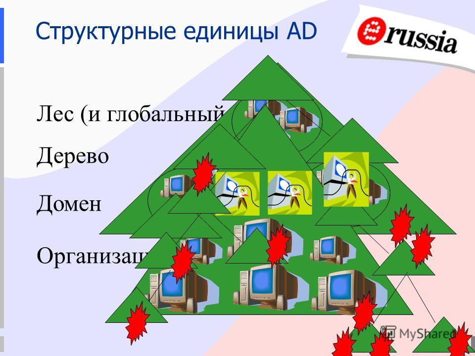 Организационное подразделение Структурные единицы AD Лес (и глобальный каталог) Дерево Домен