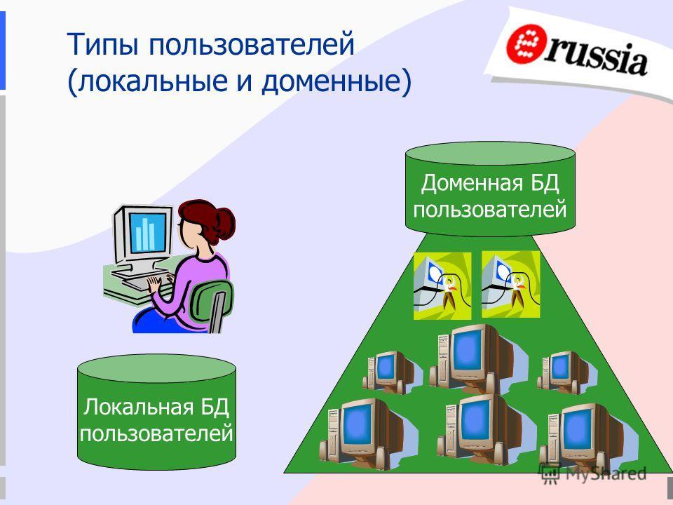 Типы пользователей (локальные и доменные) Локальная БД пользователей Доменная БД пользователей