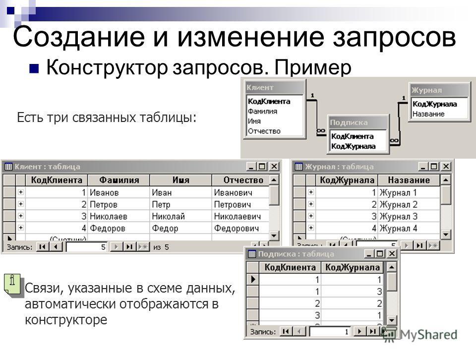 Создание и изменение запросов Конструктор запросов. Пример Есть три связанных таблицы: Связи, указанные в схеме данных, автоматически отображаются в конструкторе
