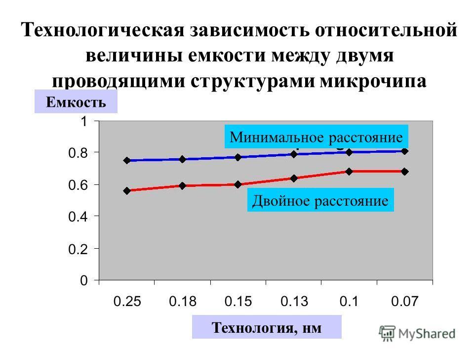 Технологическая зависимость относительной величины емкости между двумя проводящими структурами микрочипа Технология, нм Емкость Минимальное расстояние Двойное расстояние