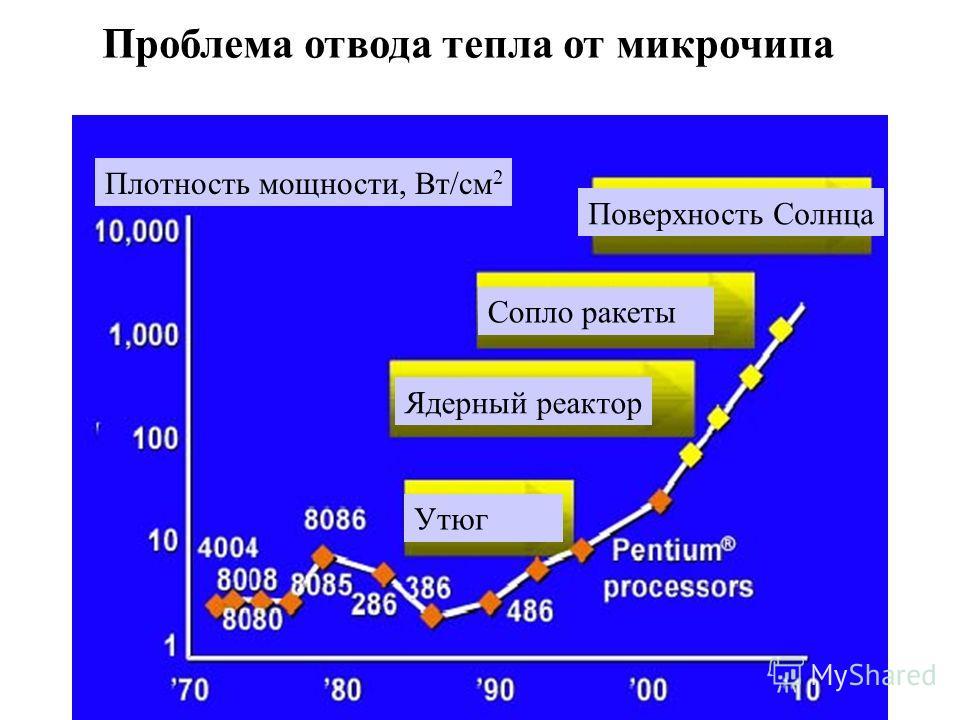 Плотность мощности, Вт/см 2 Проблема отвода тепла от микрочипа Утюг Ядерный реактор Сопло ракеты Поверхность Солнца