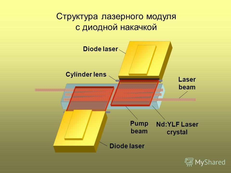 Diode laser Nd:YLF Laser crystal Cylinder lens Laser beam Pump beam Структура лазерного модуля с диодной накачкой