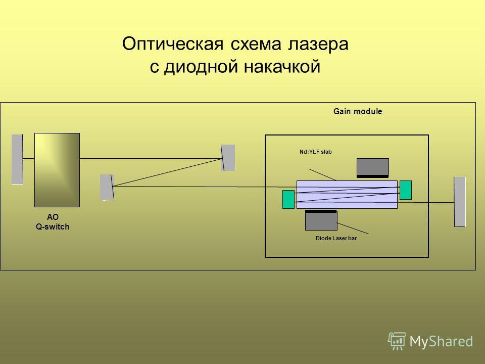 AO Q-switch Gain module Diode Laser bar Nd:YLF slab Оптическая схема лазера с диодной накачкой