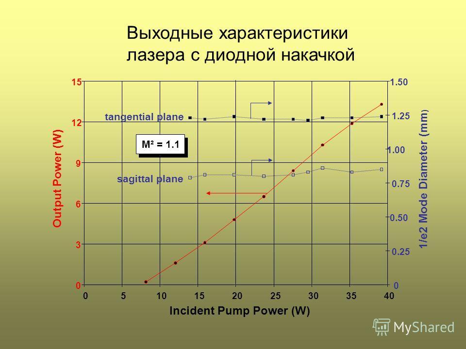 Выходные характеристики лазера с диодной накачкой