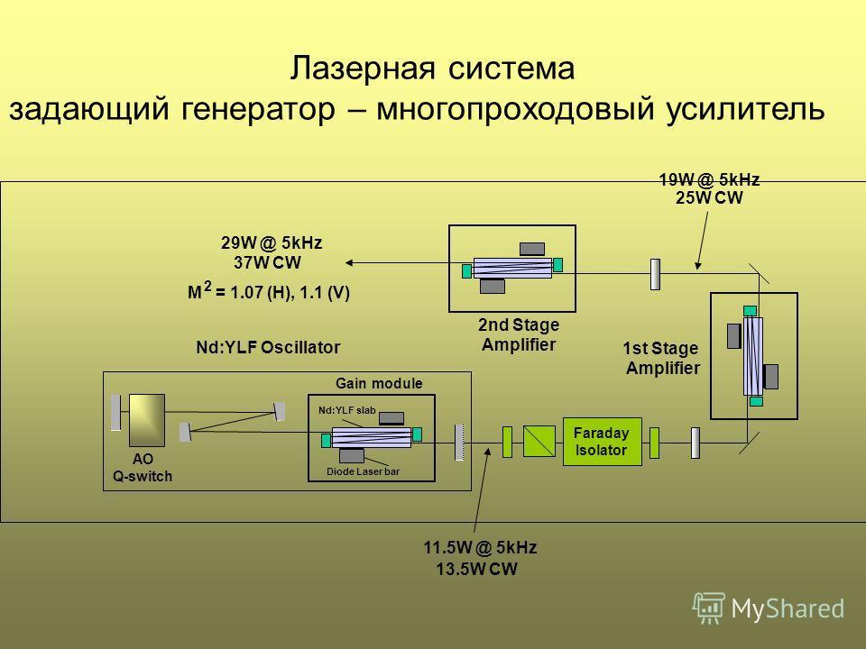 AO Q-switch Gain module Diode Laser bar Nd:YLF Oscillator Faraday Isolator 1st Stage Amplifier 2nd Stage Amplifier 29W @ 5kHz 37W CW 19W @ 5kHz 25W CW 11.5W @ 5kHz 13.5W CW Nd:YLF slab M = 1.07 (H), 1.1 (V) 2 Лазерная система задающий генератор – мно
