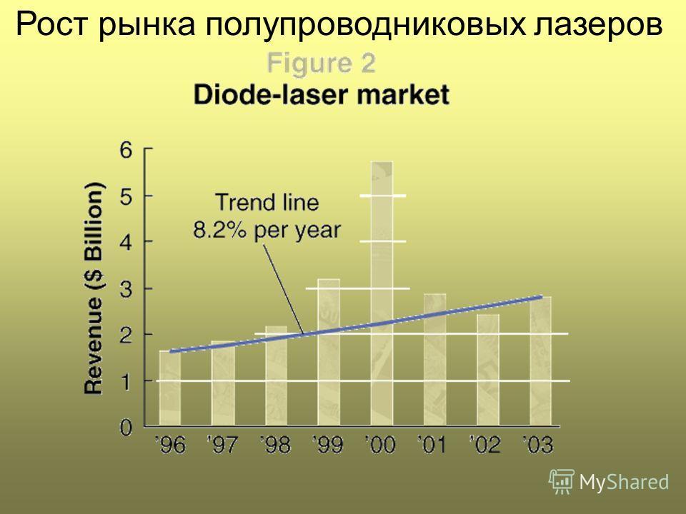 Рост рынка полупроводниковых лазеров