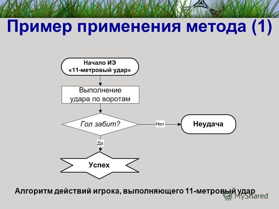Пример применения метода (1) Алгоритм действий игрока, выполняющего 11-метровый удар