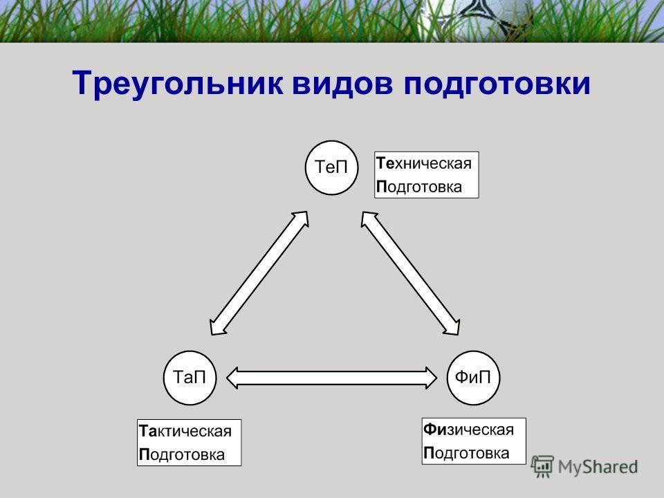Треугольник видов подготовки