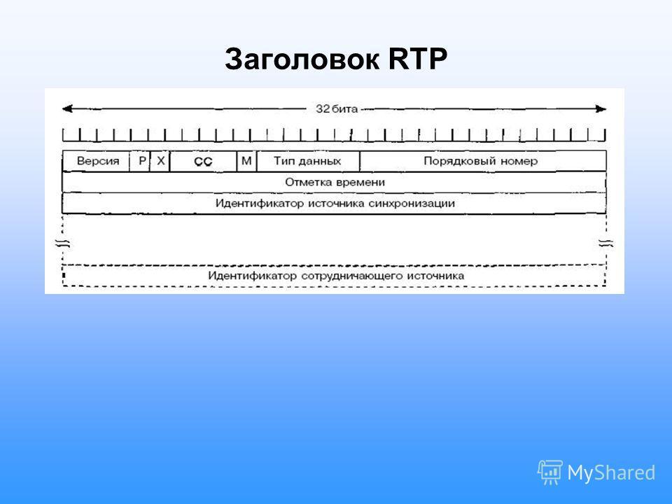Заголовок RTP