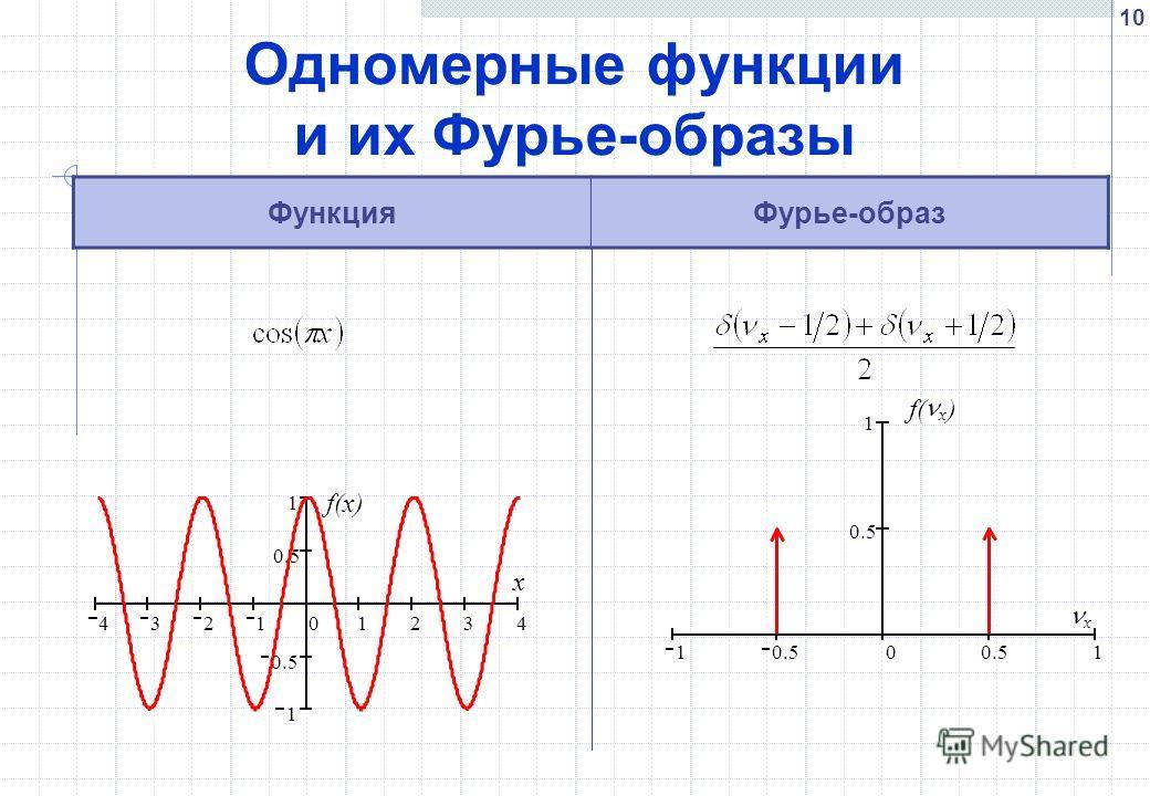 10 Одномерные функции и их Фурье-образы ФункцияФурье-образ 432101234 1 0.5 1 f(x) x 1 0.5 0 1 1 f( x ) x