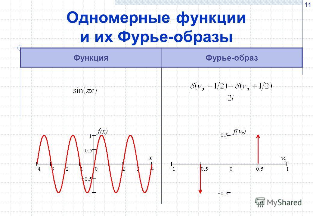 11 Одномерные функции и их Фурье-образы ФункцияФурье-образ 432101234 1 0.5 1 f(x) x 1 0.5 0 1 f( x ) x