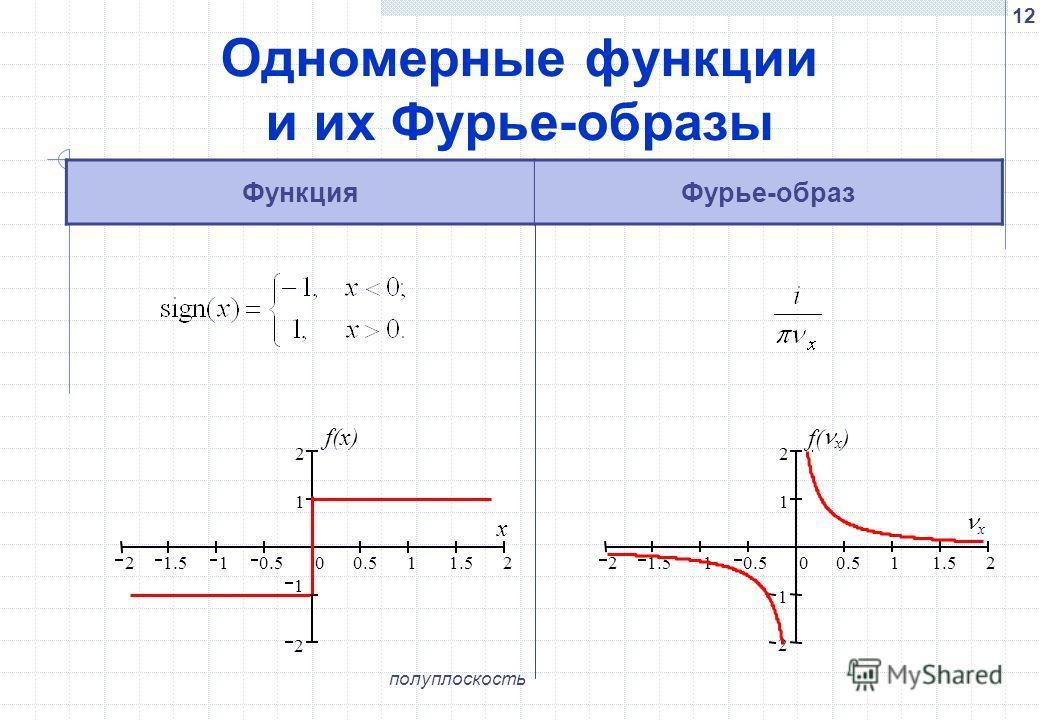 12 Одномерные функции и их Фурье-образы ФункцияФурье-образ 2 1.5 1 0.5 0 1 1.5 2 2 1 1 2 f(x) x 2 21.510.50 11.5 2 1 1 2 f( x ) x полуплоскость