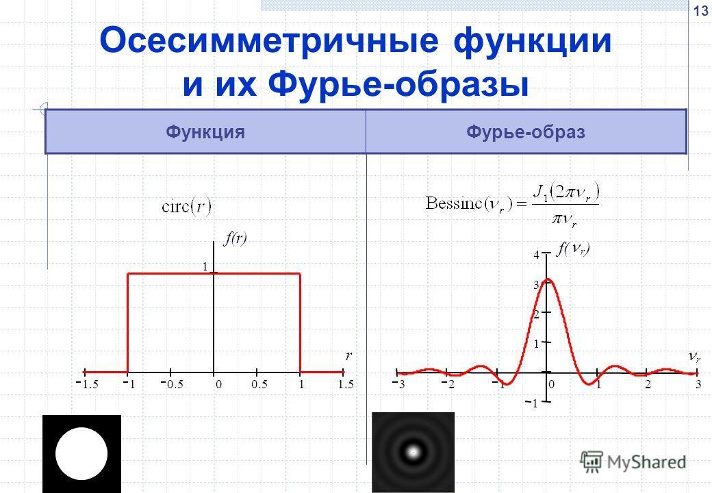 13 Осесимметричные функции и их Фурье-образы ФункцияФурье-образ 1.5 1 0.5 0 1 1.5 1 f(r) r 3210123 1 1 2 3 4 f( r ) r