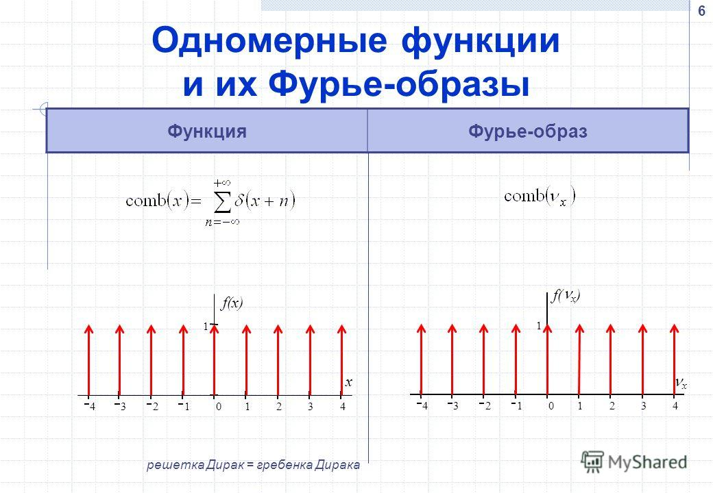 6 Одномерные функции и их Фурье-образы ФункцияФурье-образ 4 3 2 1 0 1 2 3 4 1 f(x) x 4 3 2 1 0 1 2 3 4 1 f( x ) x решетка Дирак = гребенка Дирака