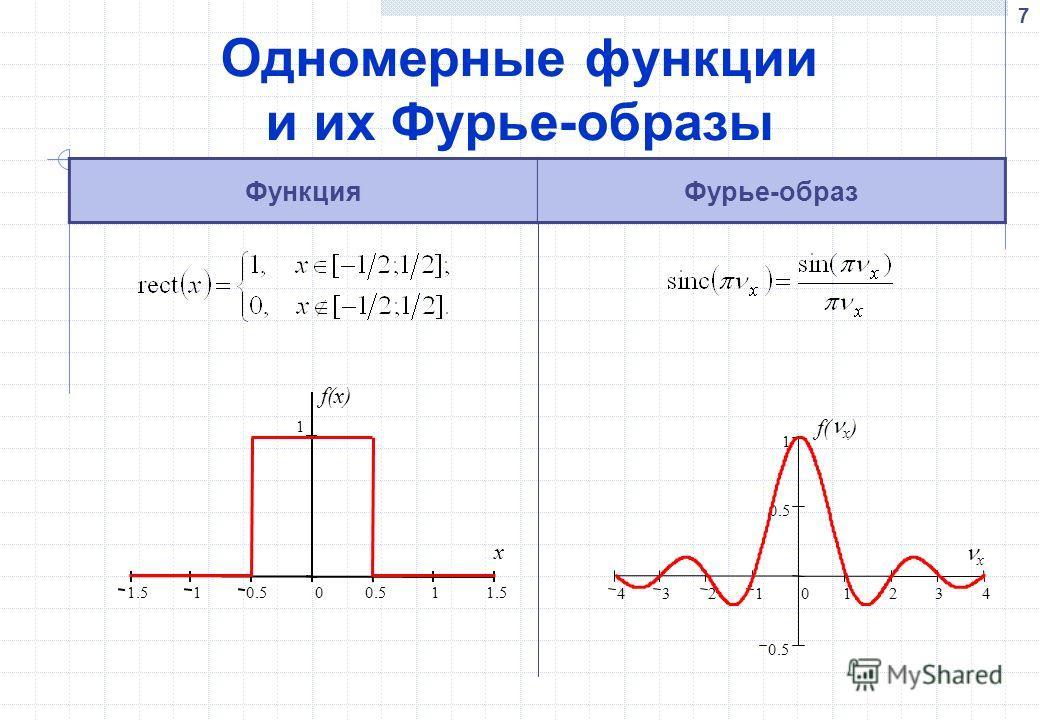 7 Одномерные функции и их Фурье-образы ФункцияФурье-образ 1.5 1 0.5 0 1 1.5 1 f(x) x 432101234 0.5 1 f( x ) x