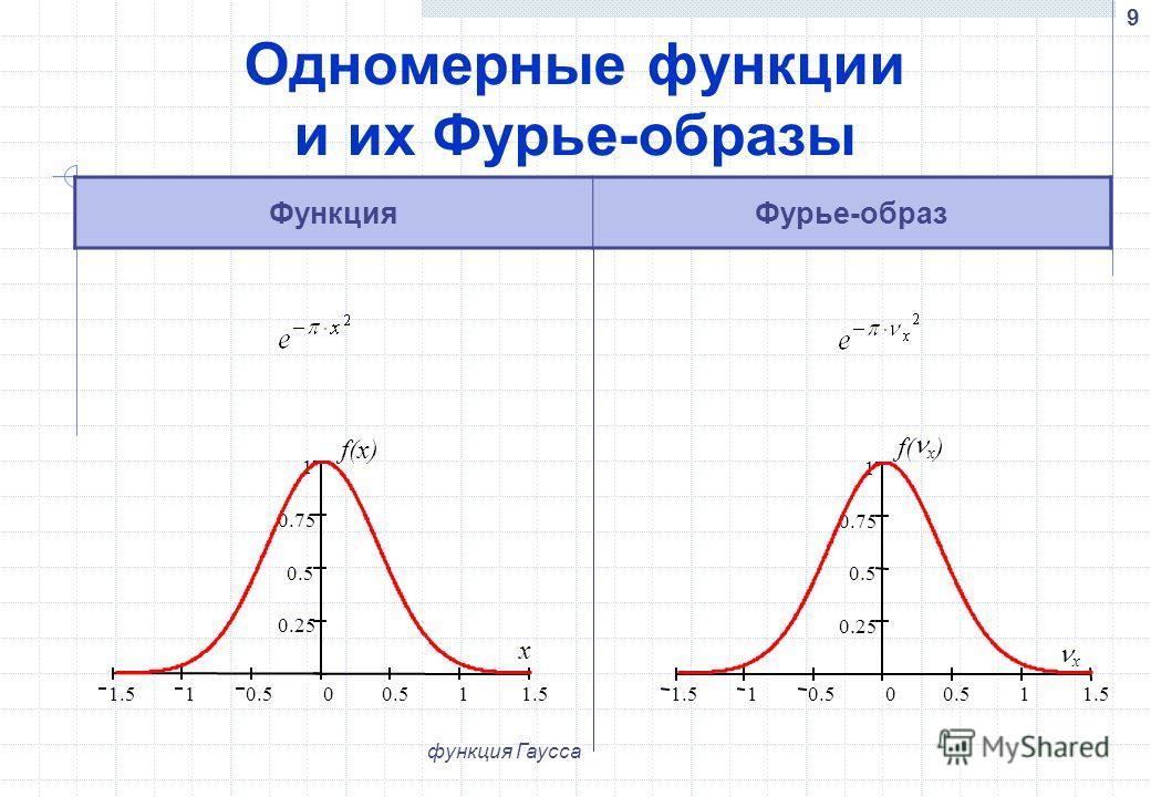 9 Одномерные функции и их Фурье-образы ФункцияФурье-образ 1.510.50 11.5 0.25 0.5 0.75 1 f(x) x 1.510.50 11.5 0.25 0.5 0.75 1 f( x ) x функция Гаусса