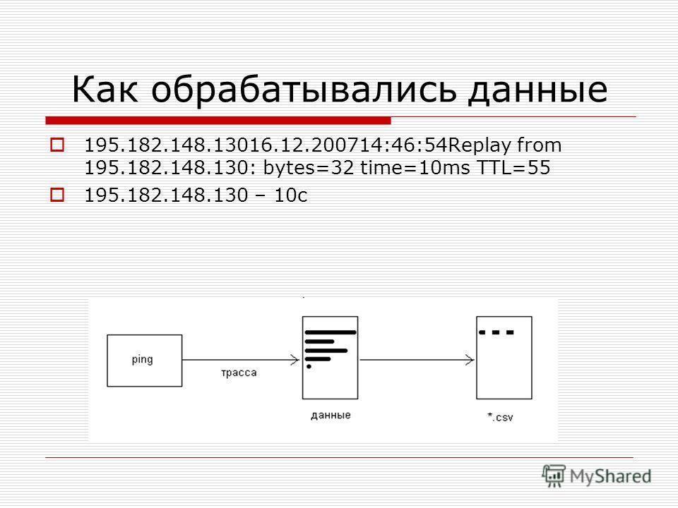 Как обрабатывались данные 195.182.148.13016.12.200714:46:54Replay from 195.182.148.130: bytes=32 time=10ms TTL=55 195.182.148.130 – 10с