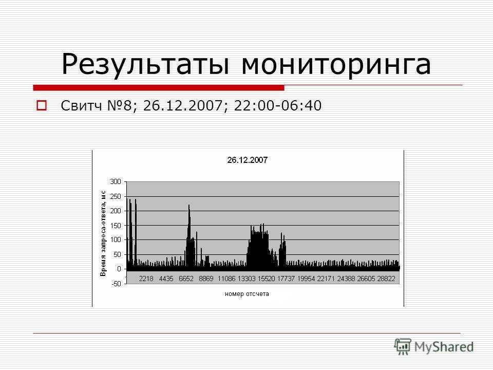 Результаты мониторинга Свитч 8; 26.12.2007; 22:00-06:40