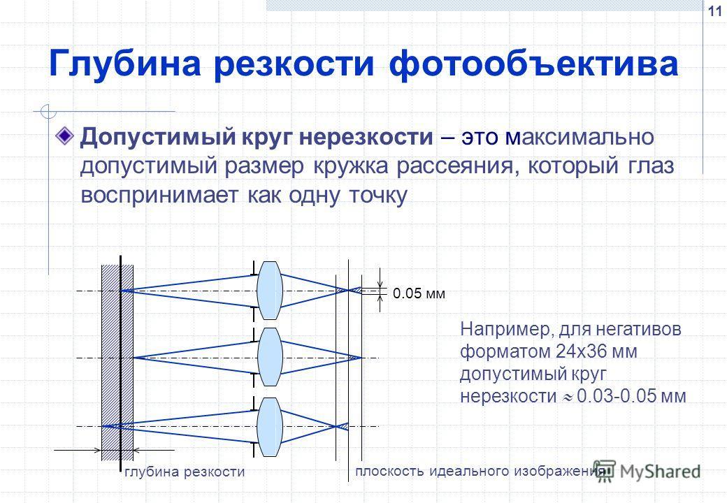 11 Глубина резкости фотообъектива 0.05 мм глубина резкости плоскость идеального изображения Допустимый круг нерезкости – это максимально допустимый размер кружка рассеяния, который глаз воспринимает как одну точку Например, для негативов форматом 24х