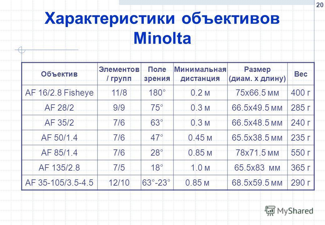 20 Характеристики объективов Minolta Объектив Элементов / групп Поле зрения Минимальная дистанция Размер (диам. x длину) Вес AF 16/2.8 Fisheye11/8180°0.2 м75x66.5 мм400 г AF 28/29/975°0.3 м66.5x49.5 мм285 г AF 35/27/663°0.3 м66.5x48.5 мм240 г AF 50/1
