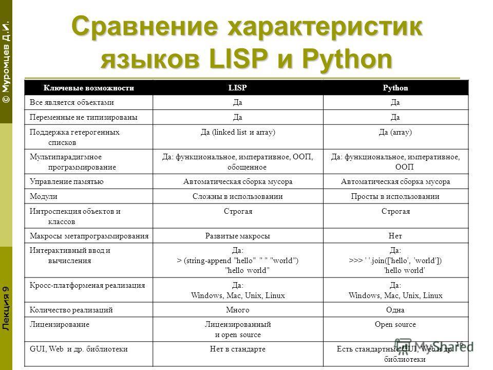 © Муромцев Д.И. Лекция 9 16 Сравнение характеристик языков LISP и Python Ключевые возможностиLISPPython Все является объектамиДа Переменные не типизированыДа Поддержка гетерогенных списков Да (linked list и array)Да (array) Мультипарадигмное программ