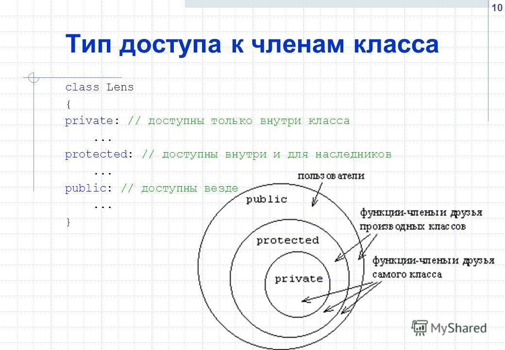 10 Тип доступа к членам класса class Lens { private: // доступны только внутри класса... protected: // доступны внутри и для наследников... public: // доступны везде... }