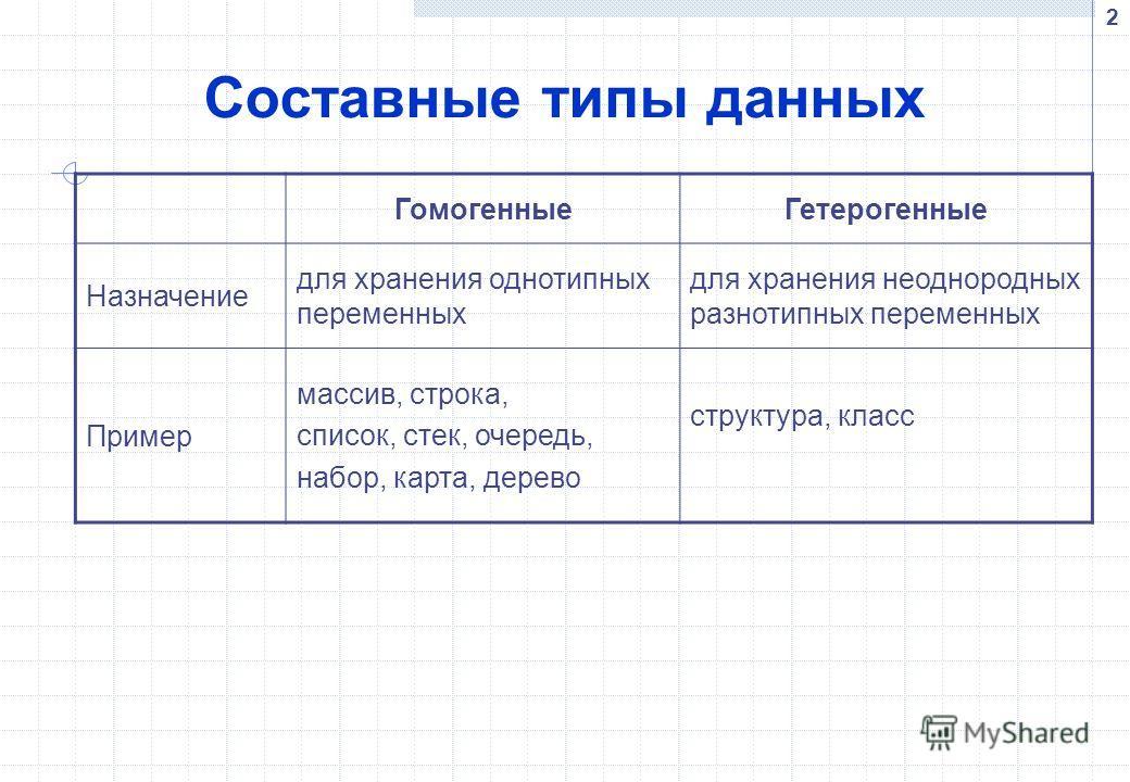 2 Составные типы данных ГомогенныеГетерогенные Назначение для хранения однотипных переменных для хранения неоднородных разнотипных переменных Пример массив, строка, список, стек, очередь, набор, карта, дерево структура, класс