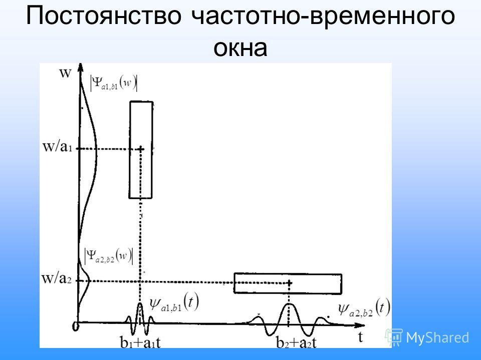 Постоянство частотно-временного окна