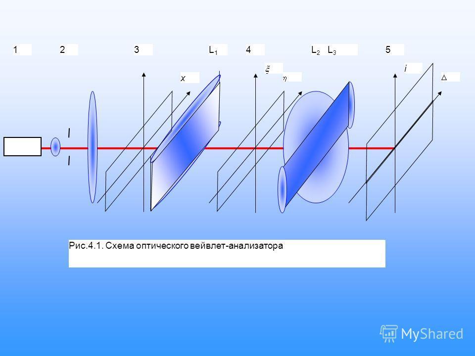 123L1L1 4L 2 L 3 5 Рис.4.1. Схема оптического вейвлет-анализатора x i