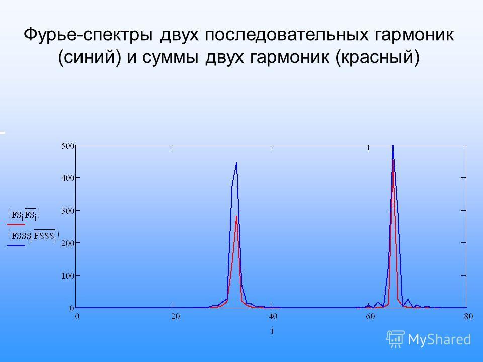 Фурье-спектры двух последовательных гармоник (синий) и суммы двух гармоник (красный)
