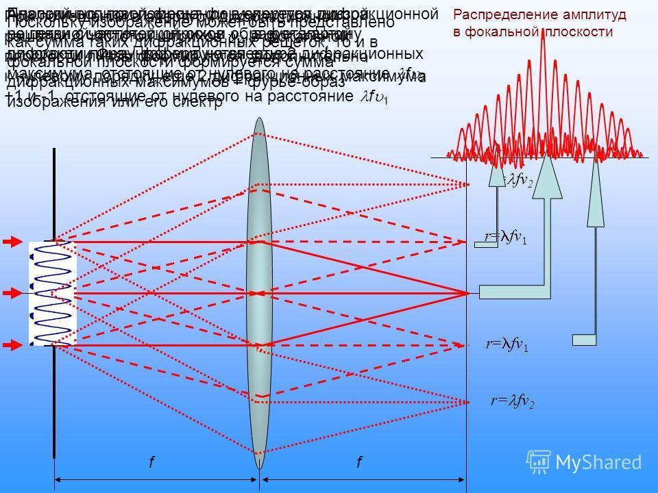 ff r= fv r= fv 2 Плоский волновой фронт фокусируется линзой на главной оптической оси и образует картину дифракции Фраунгофера на апертуре При помещении в апертуру дифракционной решетки с частотой штрихов в фокальной плоскости линзы формируются, допо