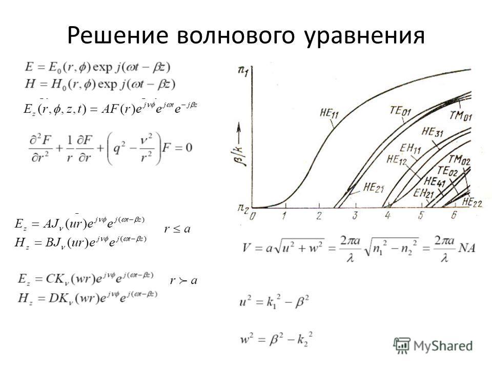 Решение волнового уравнения