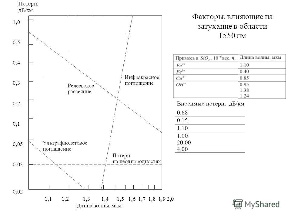 1,0 0,5 0,4 0,3 0,2 0,1 0,05 0,03 0,02 1,1 1,2 1,3 1,4 1,5 1,6 1,7 1,8 1,9 2,0 Длина волны, мкм Факторы, влияющие на затухание в области 1550 нм Потери, дБ/км