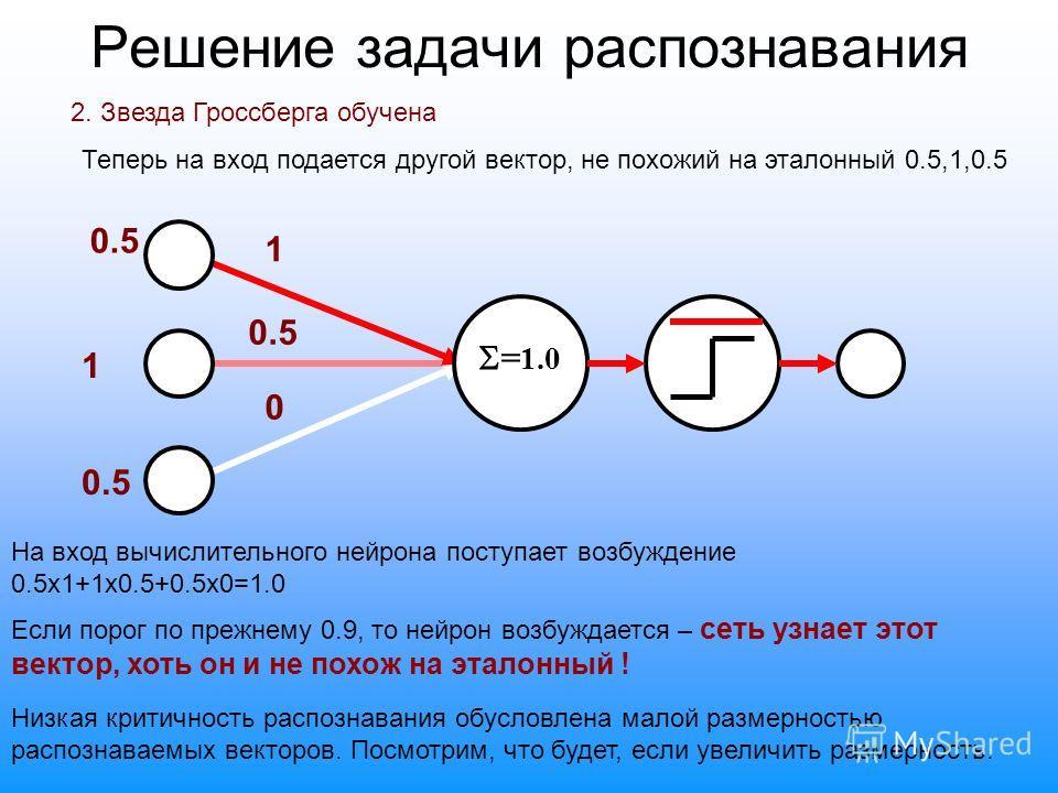 Решение задачи распознавания 2. Звезда Гроссберга обучена Теперь на вход подается другой вектор, не похожий на эталонный 0.5,1,0.5 0.5 1 1 0 На вход вычислительного нейрона поступает возбуждение 0.5х1+1х0.5+0.5х0=1.0 Если порог по прежнему 0.9, то не