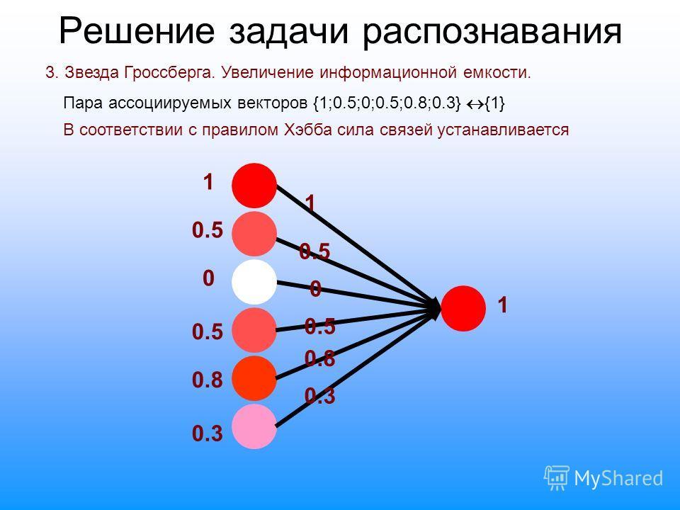 Решение задачи распознавания 3. Звезда Гроссберга. Увеличение информационной емкости. 0.5 1 1 0 0 0.8 0.3 0.5 0.8 0.3 1 Пара ассоциируемых векторов {1;0.5;0;0.5;0.8;0.3} {1} В соответствии с правилом Хэбба сила связей устанавливается